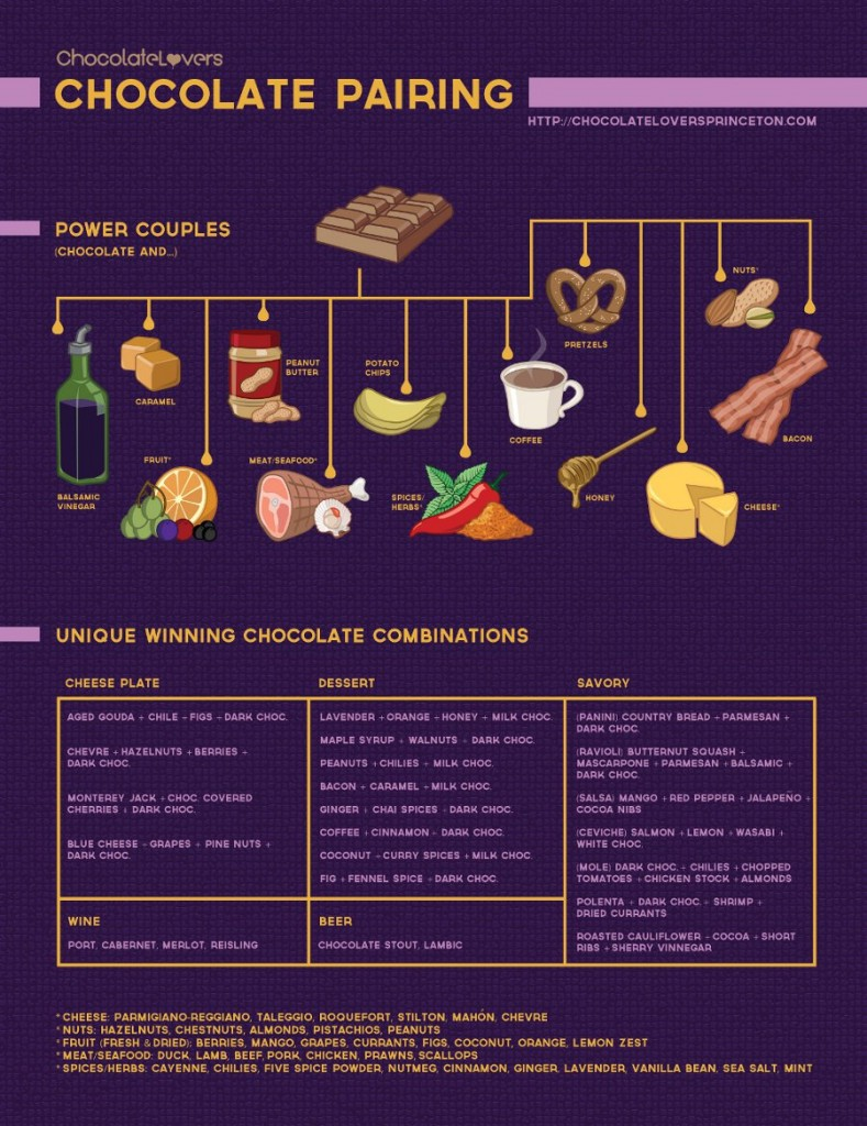 Chocolate pairing chart